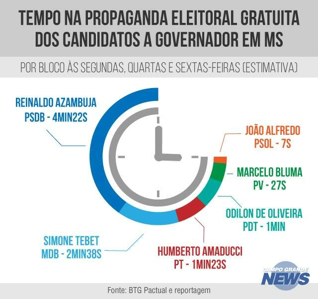 Convenções dão a Reinaldo quase metade do tempo de rádio e TV