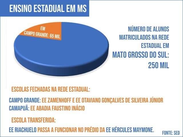 Panorama do ensino estadual em MS