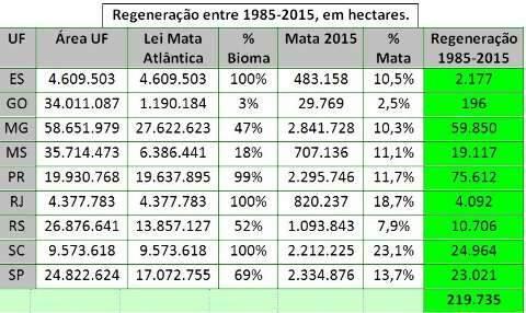 Em 30 anos, mais de 19 mil hectares de mata atlântica são regenerados em MS