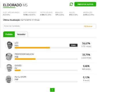 Agnaldo dos Santos, o Léo do PEN, é eleito prefeito de Eldorado
