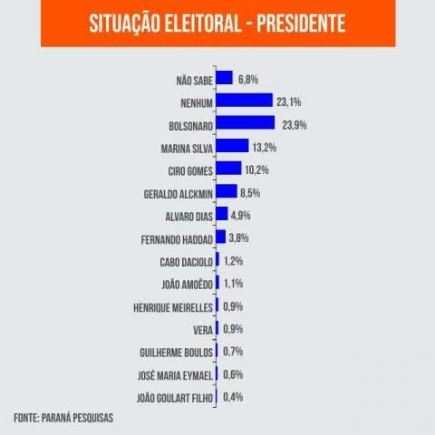 Gráfico com os percentuais de eleitores em relação aos candidatos a presidente. (Foto: Ricardo Oliveira).