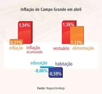 Queda do consumo derruba inflação da Capital ao menor patamar desde 2013