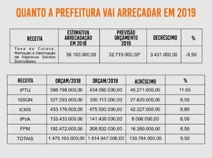 Prefeitura projeta arrecadar R$ 1,6 bilhão com impostos e repasses