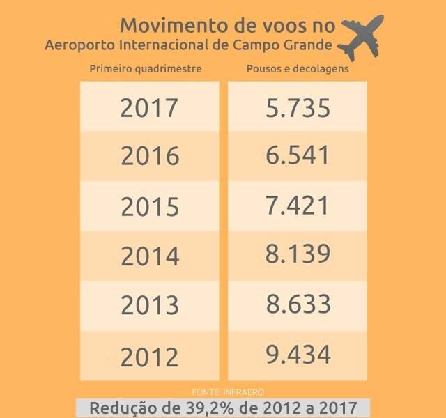 Em 5 anos, número de voos caiu 39% no Aeroporto de Campo Grande
