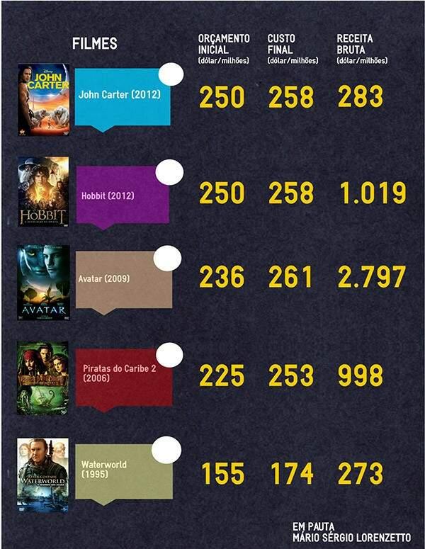 Os maiores salários do cinema por poucos minutos na tela