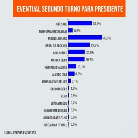 Gráfico aponta índices dos candidatos em 2º turno. (Arte: Ricardo Oliveira).