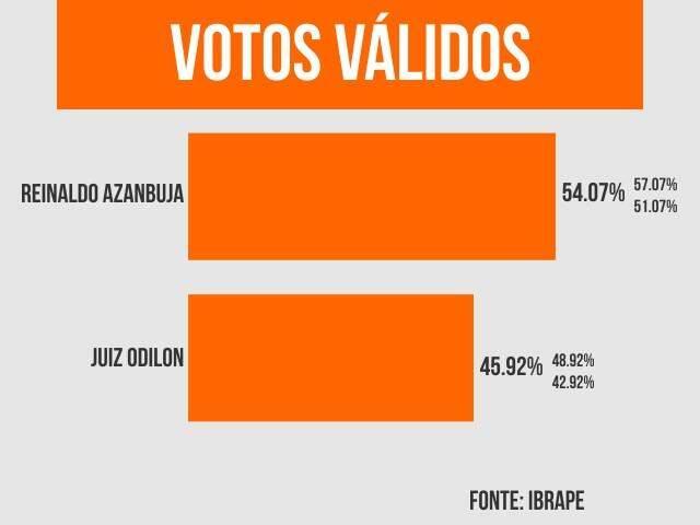 Gráfico aponta percentuais sobre cenário da eleição. (Arte: Ricardo Oliveira)