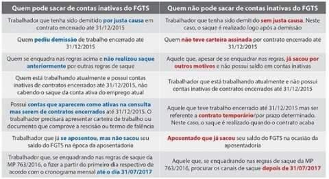 Saque do FGTS começa na próxima semana; tire suas dúvidas