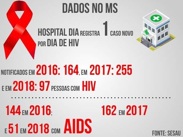 Casos em Campo Grande apresentam evolução desde 2016 (Reprodução)