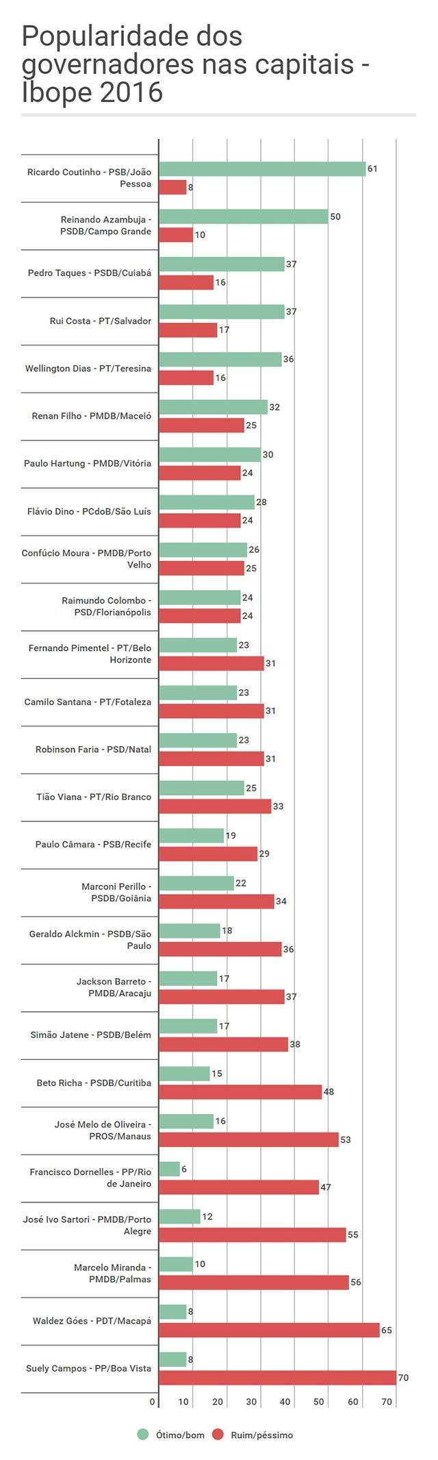 Reinaldo é o 2º governador mais popular do País, mostra pesquisa