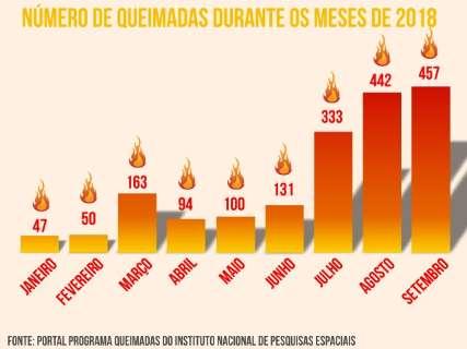 Em 13 dias, setembro bate o recorde do ano em número de queimadas