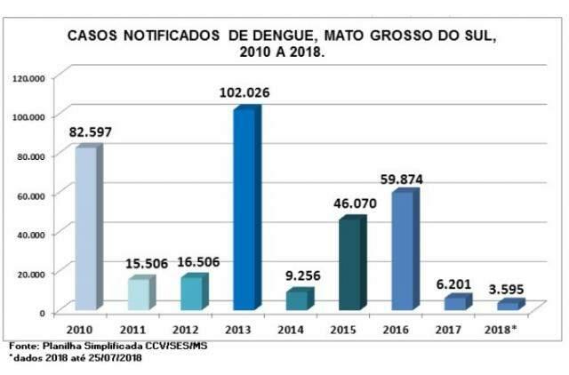 Em 7 meses, dengue não matou em MS, mas quase 3,6 mil tiveram a doença