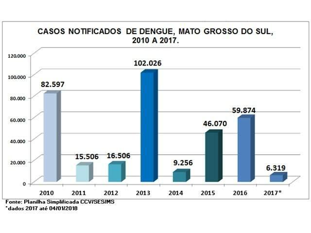 Casos de dengue registram queda de 89% em Mato Grosso do Sul