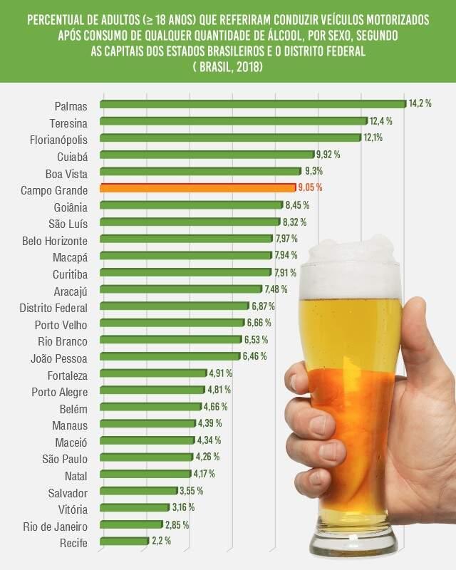 Nove em cada 100 motoristas bebem e dirigem em Campo Grande