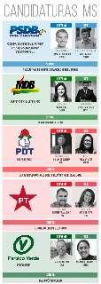 MS termina sábado com 5 candidatos ao governo e previsão de 9 a senador