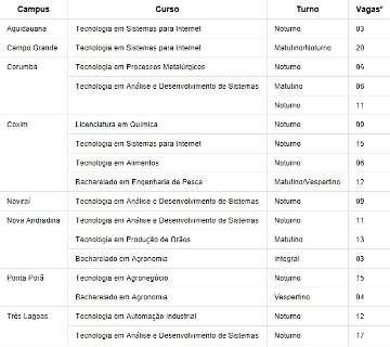 Inscrições do IFMS para portadores de diploma em 8 cidades vão até dia 19