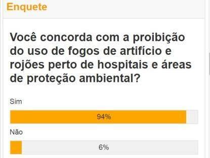 Para 94%, uso de fogos de artifício deve ser proibido perto de hospitais