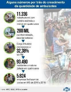 Desemprego e impostos transformam calçadas da Capital em feiras livres