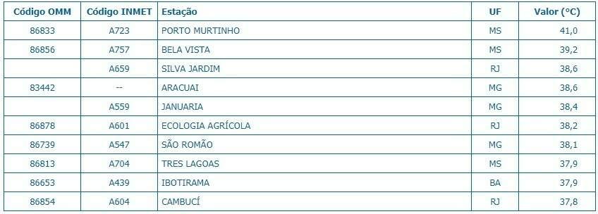 As dez cidades mais quentes do país segundo o Inmet (Instituto Nacional de Meteorologia)