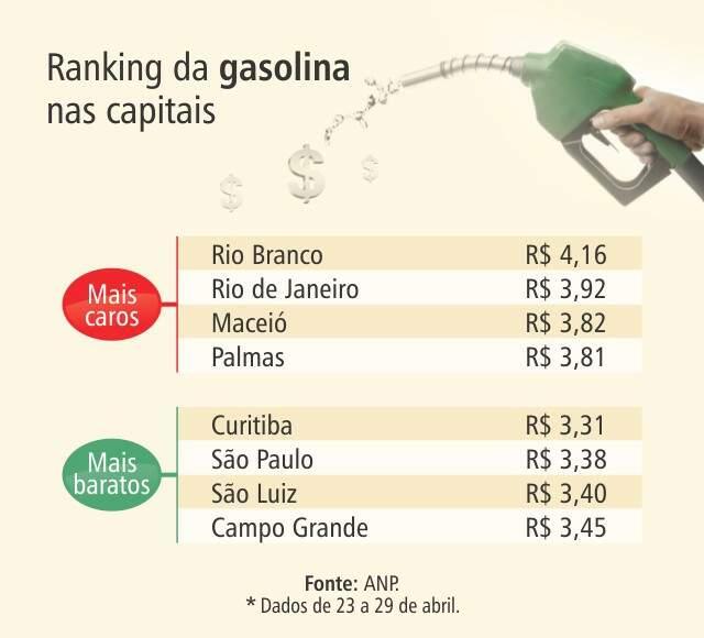 Combustível fica mais barato e pode ser achado a R$ 3,36 na Capital