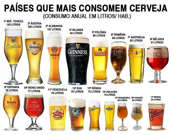Dia da Cerveja. A cerveja artesanal é melhor que a industrial?