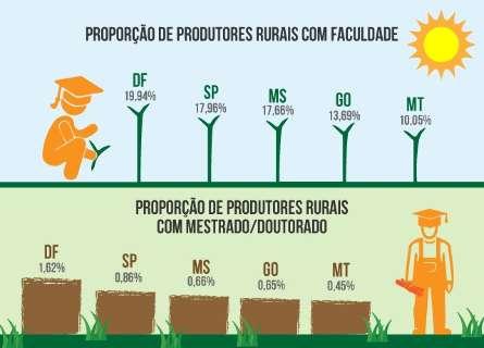 MS tem a 3ª maior proporção de produtores rurais mestres e doutores