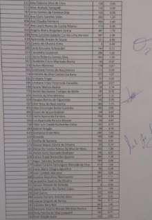 Comissão conta 20,3 mil votos e conclui apuração da eleição para conselheiros