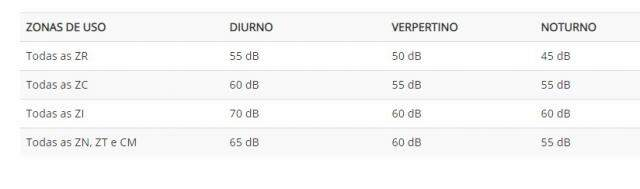 Tabela mostra a quantidade de decibéis autorizados.