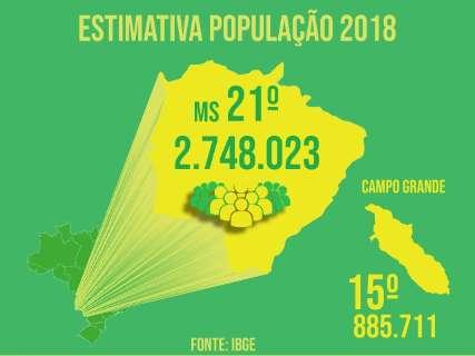MS ganhou 34 mil habitantes e Campo Grande 11 mil em um ano, diz IBGE