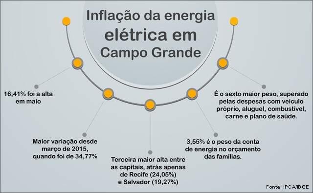 Inflação da energia elétrica na Capital é a maior em 26 meses, diz IBGE