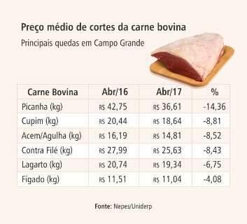 Queda no consumo derruba em até 14% preço da carne bovina na Capital