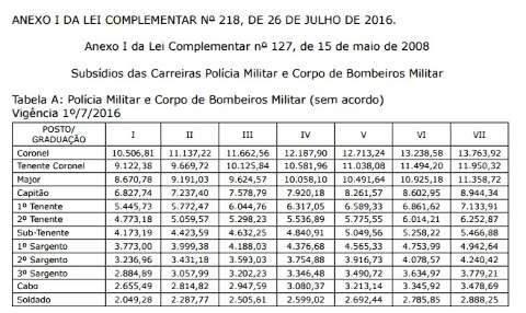 Governo de MS publica correções de salários dos servidores; confira