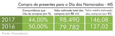 Namorados devem movimentar em torno de R$ 160 milhões em MS