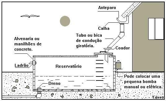 Este é um exemplo que mais se assemelha ao sistema implantado na casa de Claudinei. (Foto: Retirada do site Metalica.com.br/captacao-de-agua-de-chuva)