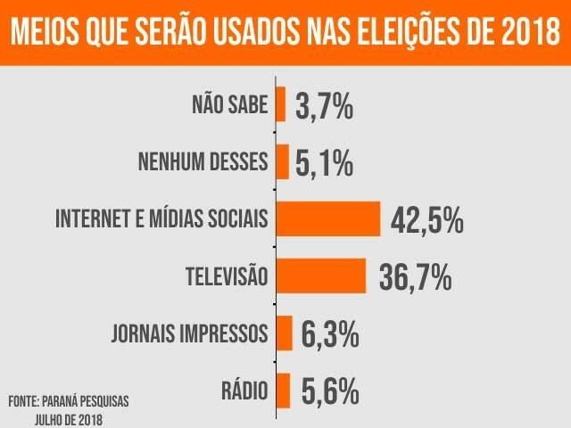 Gráfico com percentuais levantados na pesquisa. (Arte: Ricardo Oliveira).