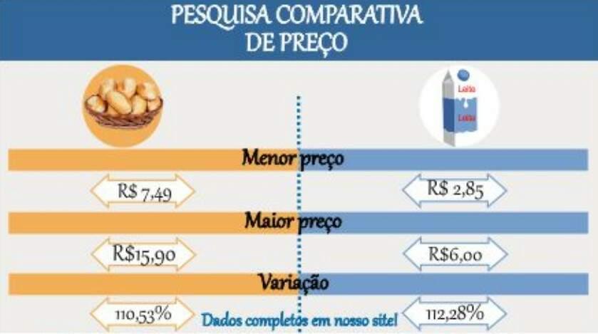 Menor e maior preço de produtos encontrados pela pesquisa (Imagem: divulgação/Procon)