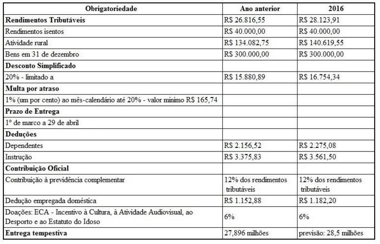 Receita Federal recebe declaração do imposto de renda a partir de hoje