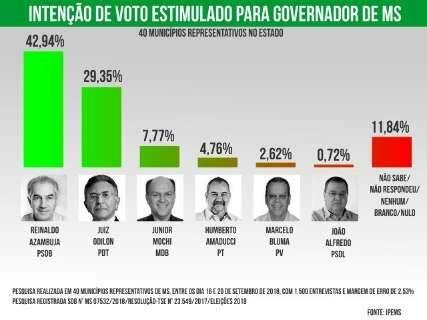 Reinaldo lidera com 42,94%, seguido por Odilon com 29,35%, diz pesquisa