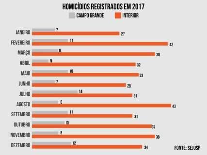 Em dez meses, 71 pessoas foram assassinadas em Campo Grande