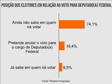 Mesmo desanimados, 83,7% eleitores pretendem votar, aponta pesquisa