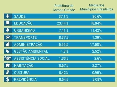 Os números desnudam a ineficiência e a má gestão da prefeitura de Campo Grande