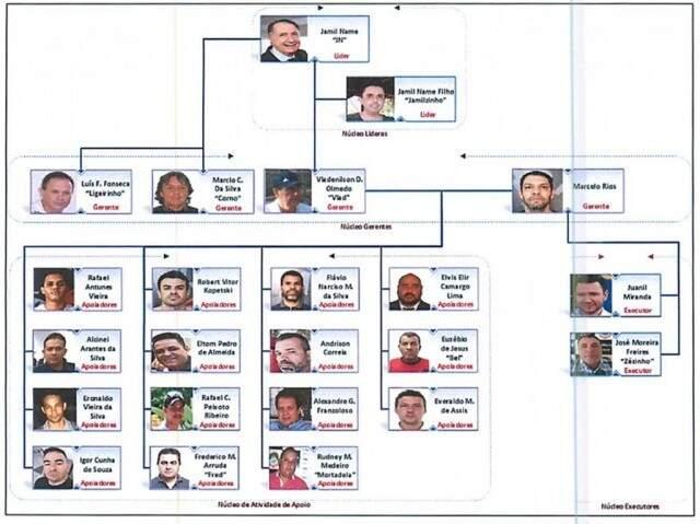 Organograma mostra função de investigados na organização criminosa alvo da Omertá. (Foto: Divulgação)