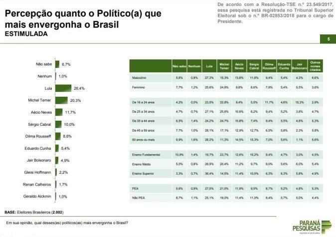Lula e Temer são os políticos que mais envergonham o brasileiro, diz pesquisa