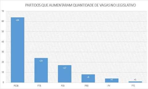Além de prefeituras, PSDB também foi quem mais elegeu vereadores em MS
