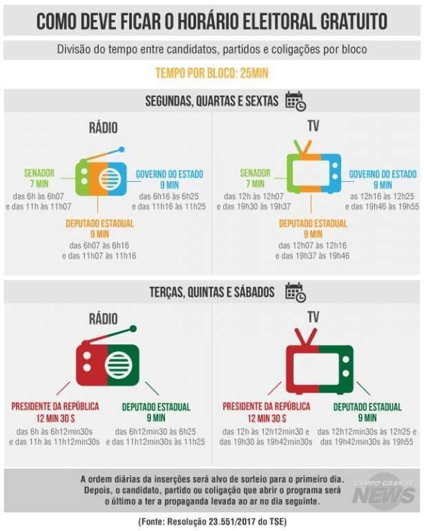 Como será distribuída a propaganda eleitoral no rádio e na televisão