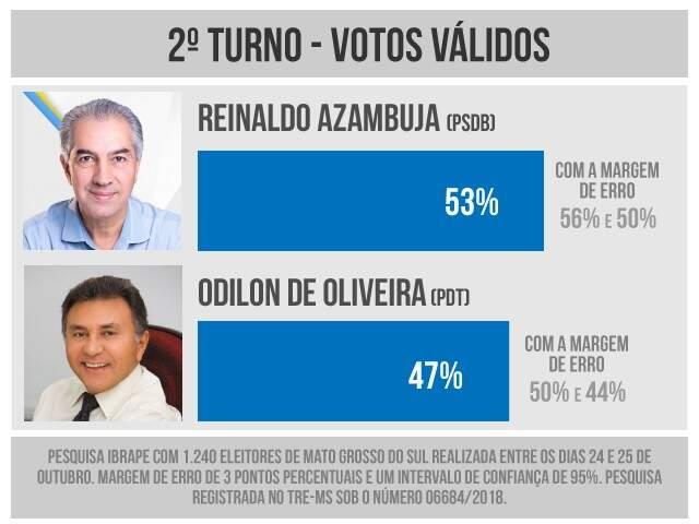 Pesquisa do Ibrape divulgada neste sábado mostra Reinaldo à frente de Odilon. (Imagem: Ibrape/Campo Grande News)