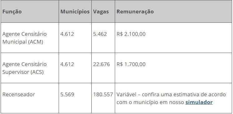 Termina no dia 24 inscrição do IBGE para quase 3 mil vagas temporárias em MS