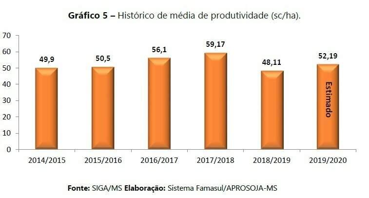 Gráfico mostra histórico da produção média de soja por hectare (Foto: Famasul/Aprosoja)