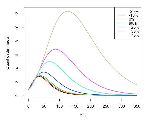 Em gráfico preparado com as informações, os valores apresentados são as estimativas para as quantidades máxima de notificação. (Fonte: UFMS)