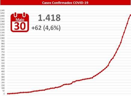 Com 62 novos casos, MS  passa dos 1,4 mil infectados pelo novo coronavírus